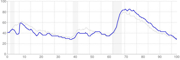 Georgia monthly unemployment rate chart from 1990 to December 2018
